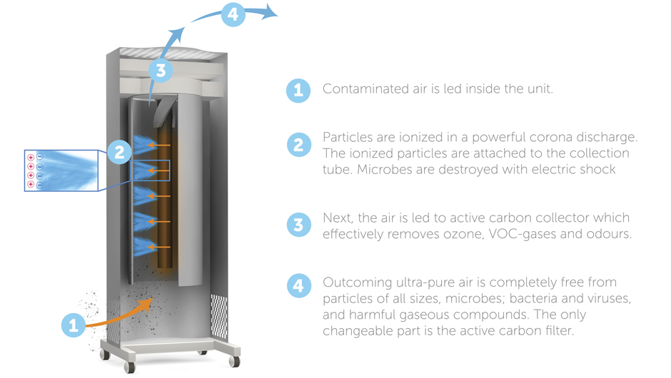 Genano air purification solutions technology